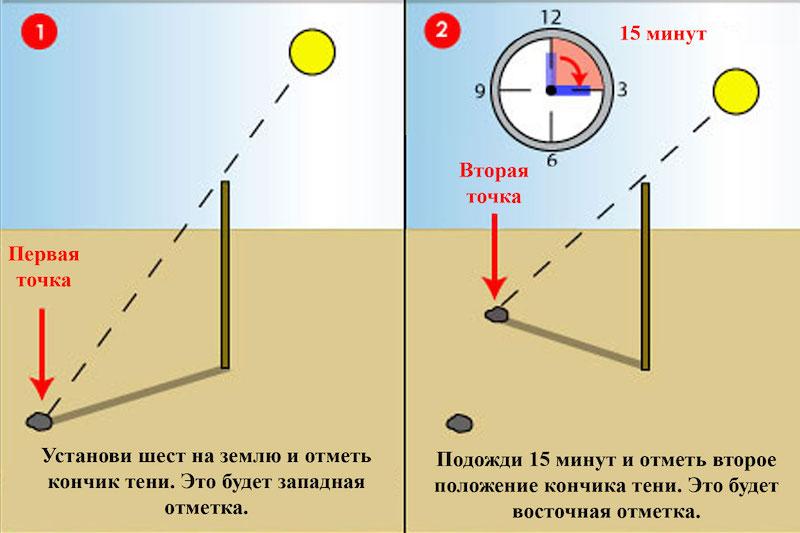 определение сторон по длине тени